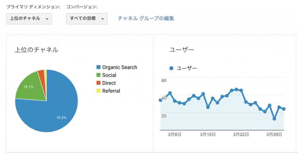 ブログ5ヶ月目のPV数と収益